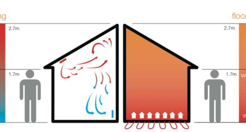 Best Underfloor Heating Hydronic Electric