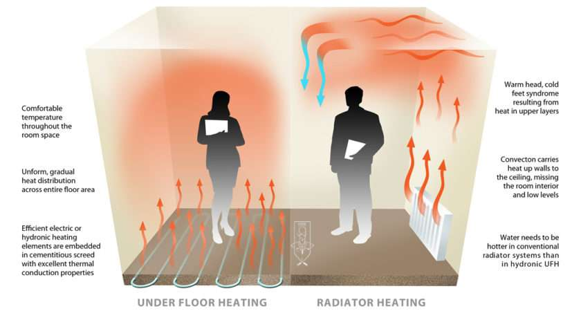 Considerations Screed Over Under Floor Heating