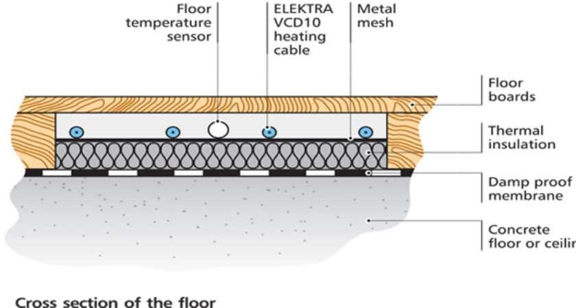 Emmeti Underfloor Heating Wiring Diagram