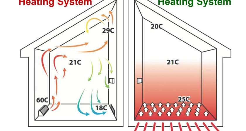 Floor Heating Installation Master Electricians