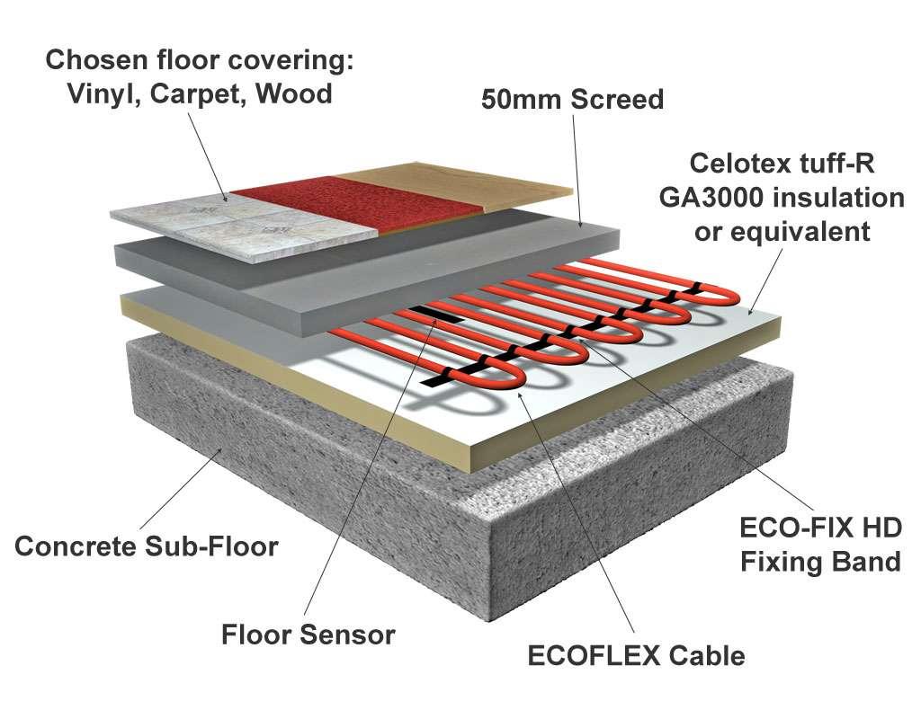 Floor Heating Solutions Electric Underfloor
