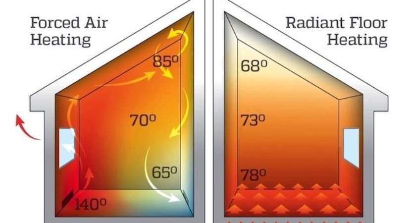 Forced Air Radiant Heat Bob Vila