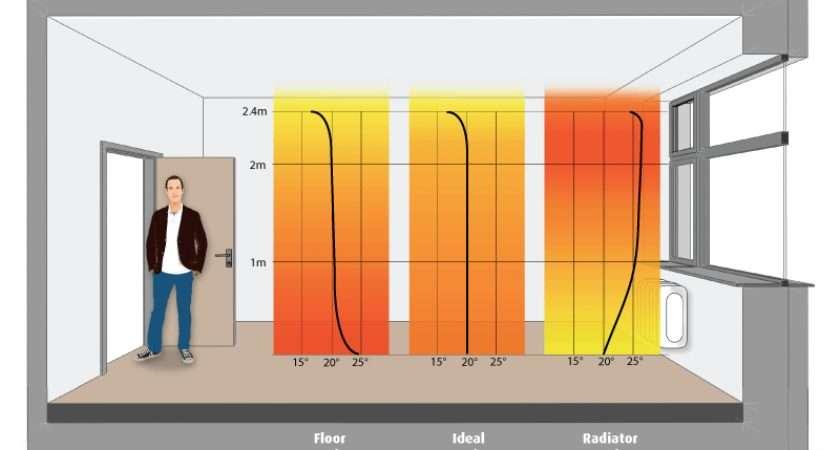 Heated Floors Radiators Key Differences Warmup