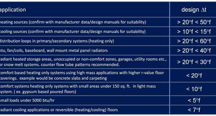 Infloor Radiant Design Guide Hydronic Underfloor Heating