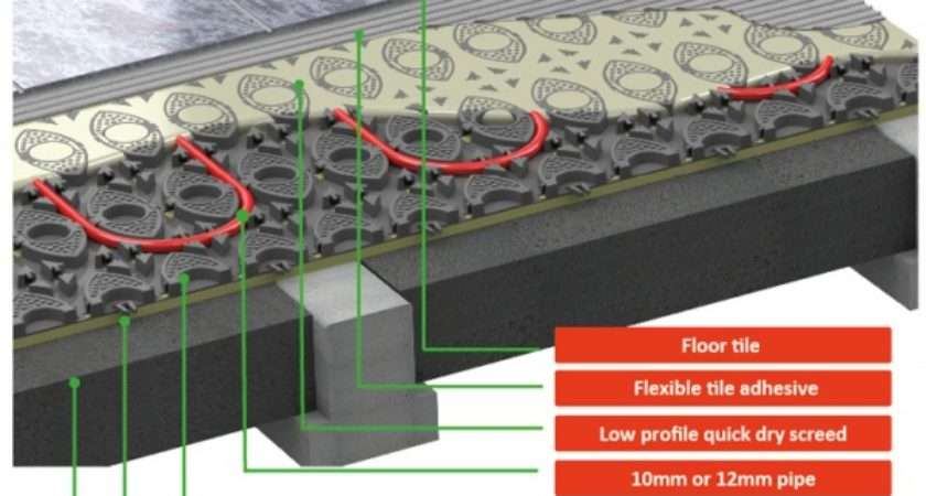 Low Profile Panels Underfloor Heating Trade Supplies