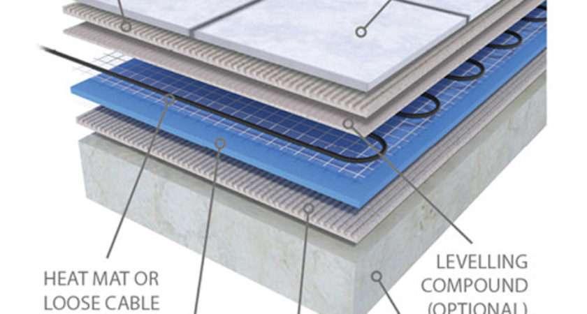 Prowarm Electric Underfloor Heating Mat