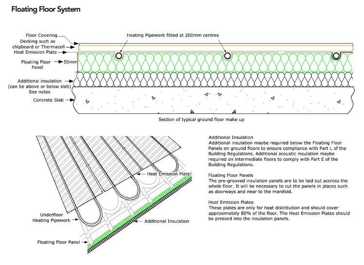 Underfloor Heating Gondwana Specialists Green