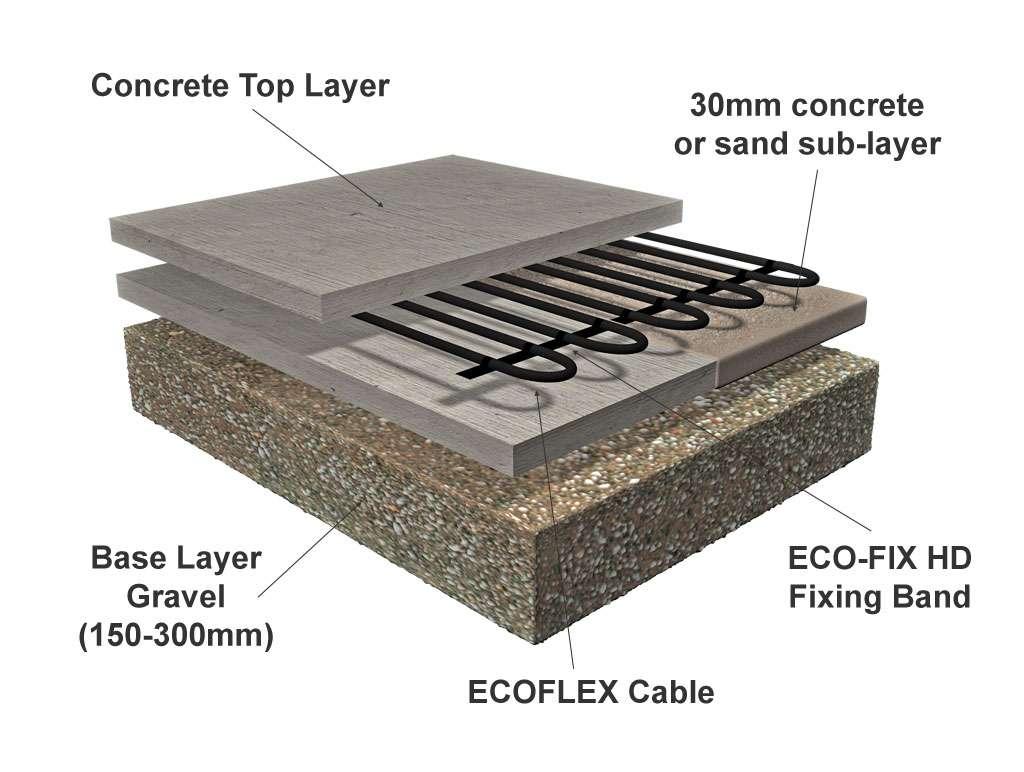 Underfloor Heating Systems Electric Flexel