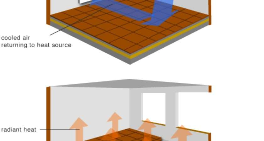 Underfloor Heating Works Diy Tips Advice