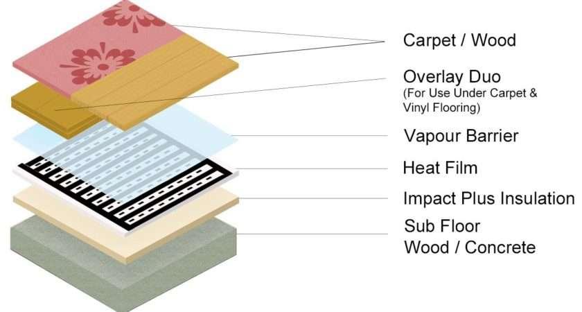 Underfloor Heating World Living Heat Under Wood Laminate Mat