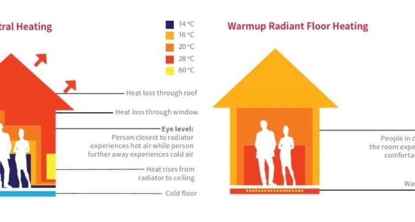 Your Buying Guide Underfloor Heating Warmup